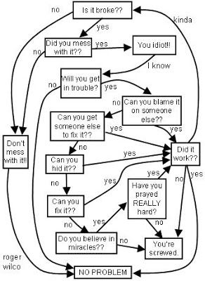 Funny Flow Charts | Funny flow charts, Engineering humor, Engineering memesPinterest
