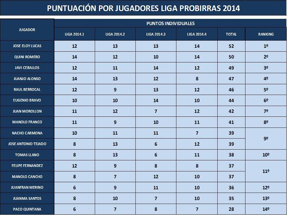 Puntuación individual Liga Probirras campeonato 2014_4