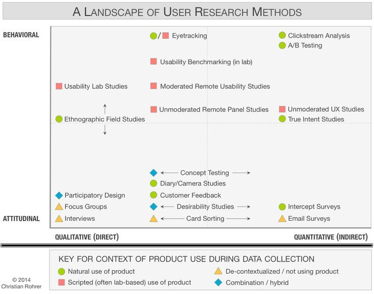 Chart Of 20 User Research Methods Classified Along 3 Dimensions