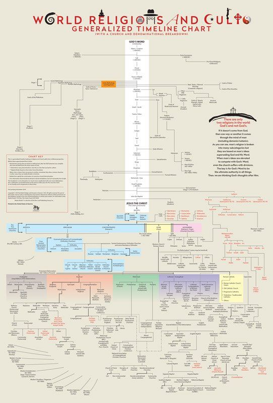 World Religions and Cults Poster World Religions Pinterest