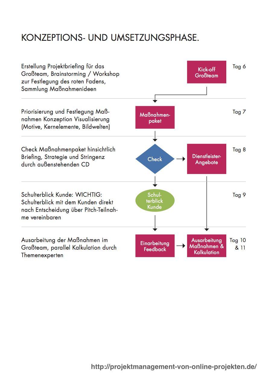 Projektmanagement Von Online Projekten Fachbuch Projektmanagement Weiterbildung Projekt Manager