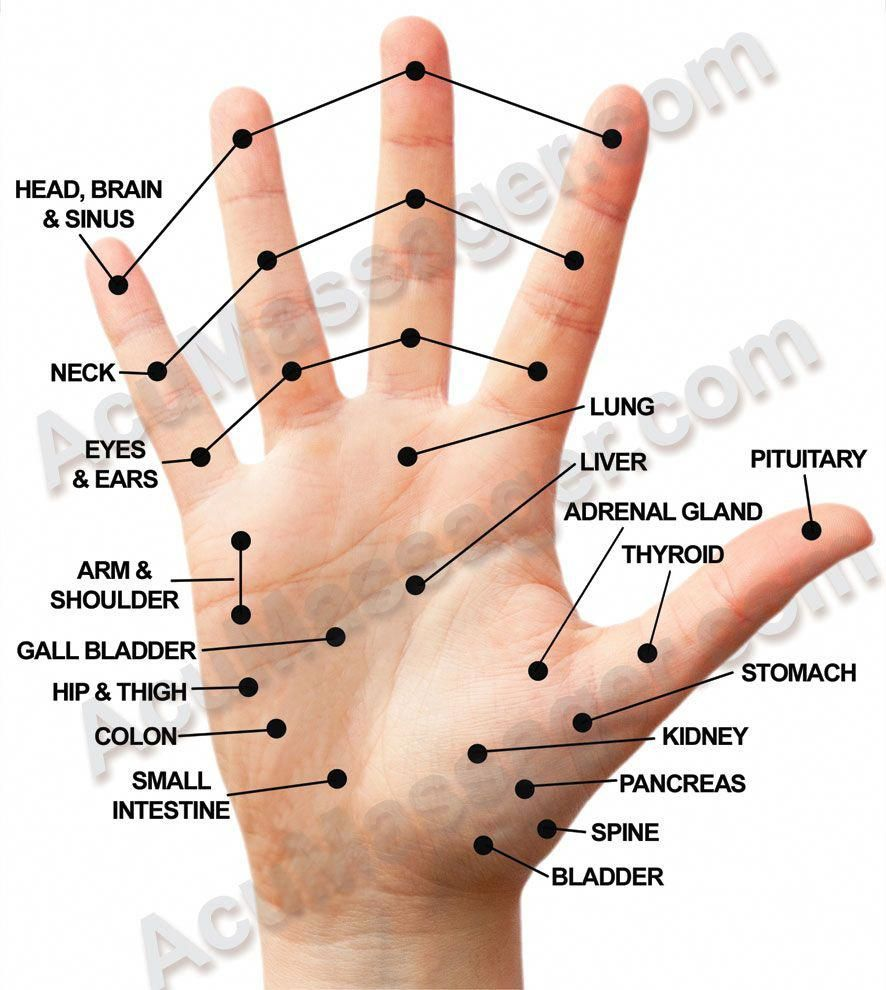 Acupuncture Points For Locking Hand