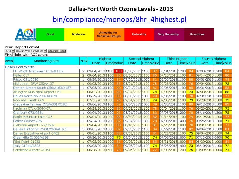 Sample of data that is available. Fort worth, Periodic table