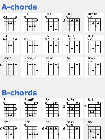 guitar chord chart b - Moren.impulsar.co