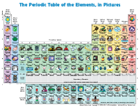 This site has free printable periodic table of elements charts for this site has free printable periodic table of elements charts for kids with pictures and description of the elements urtaz Gallery