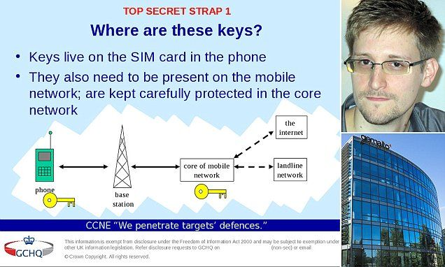 US and UK spies hacked SIM card manufacturer to eavesdrop on phones.America's NSA allegedly worked with British intelligence agency GCHQ The agencies stole encryption keys to hack into mobile communications The hacks took place between 2010 and 2011 - with 300,000 keys stolen Company being targeted was Gemalto who produce billions of SIM cards NSA whistleblower Ed Snowden gave leaked documents to The Intercept GCHQ planted 'malicious software' on Gemalto's computers, files reveal.