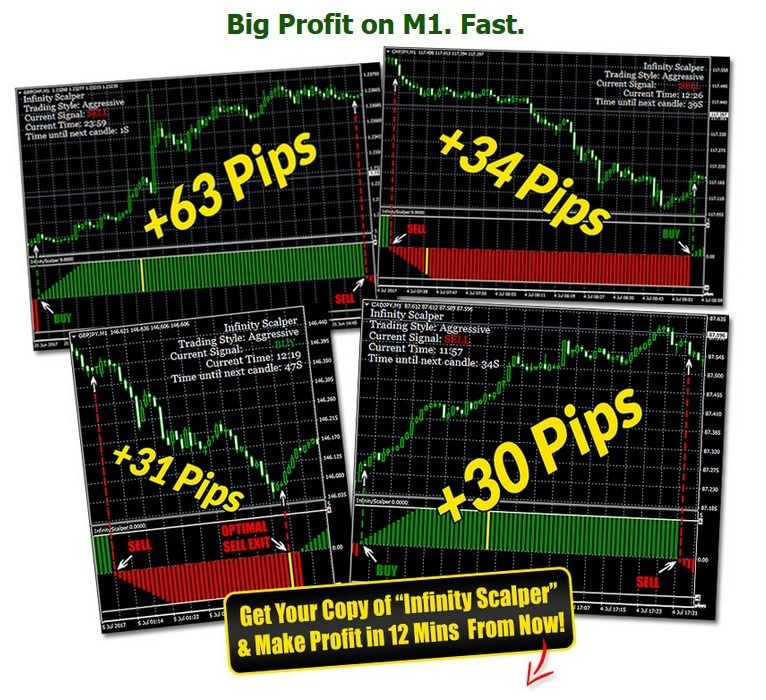 Forex Top Best Technical Indicator For Profitable Trading Free