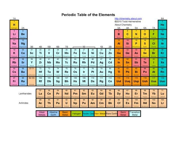 Printable Periodic Tables (PDF) Basic colors, Periodic table and - new periodic table of elements hd