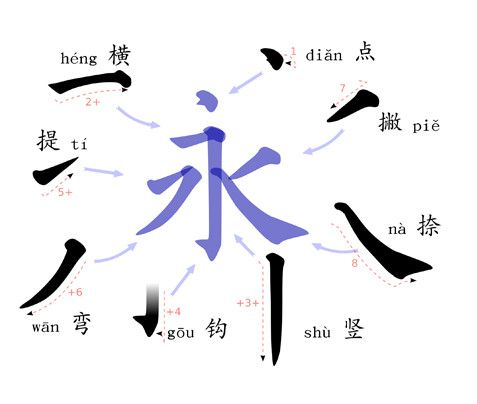 Learn How To Read Chinese Character Learn Chinese Vocabulary With