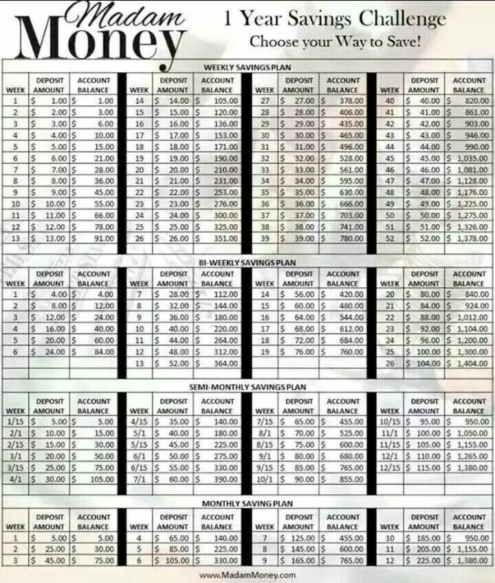 Money savings plan No Regrets after doing this venture Pinterest - bi weekly monthly budget spreadsheet