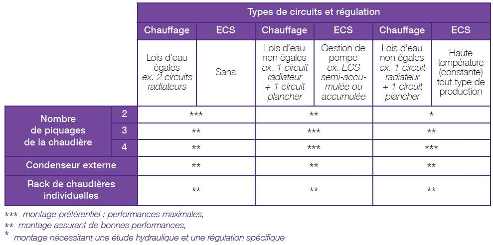 Symboles schéma hydraulique Chaudière à condensation Pinterest
