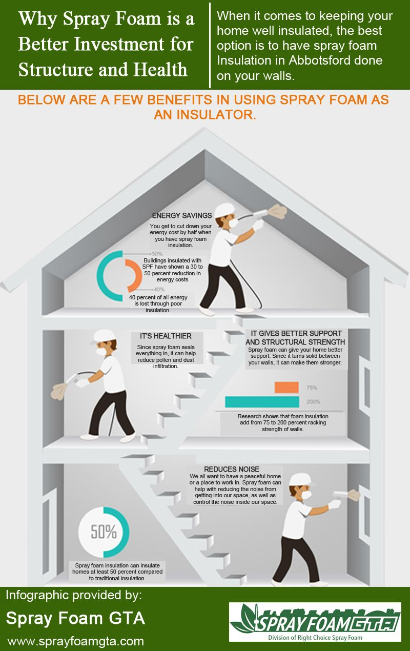 Why Spray Foam Is A Better Investment For Structure And Health Foam Insulation Spray Foam Spray Foam Insulation