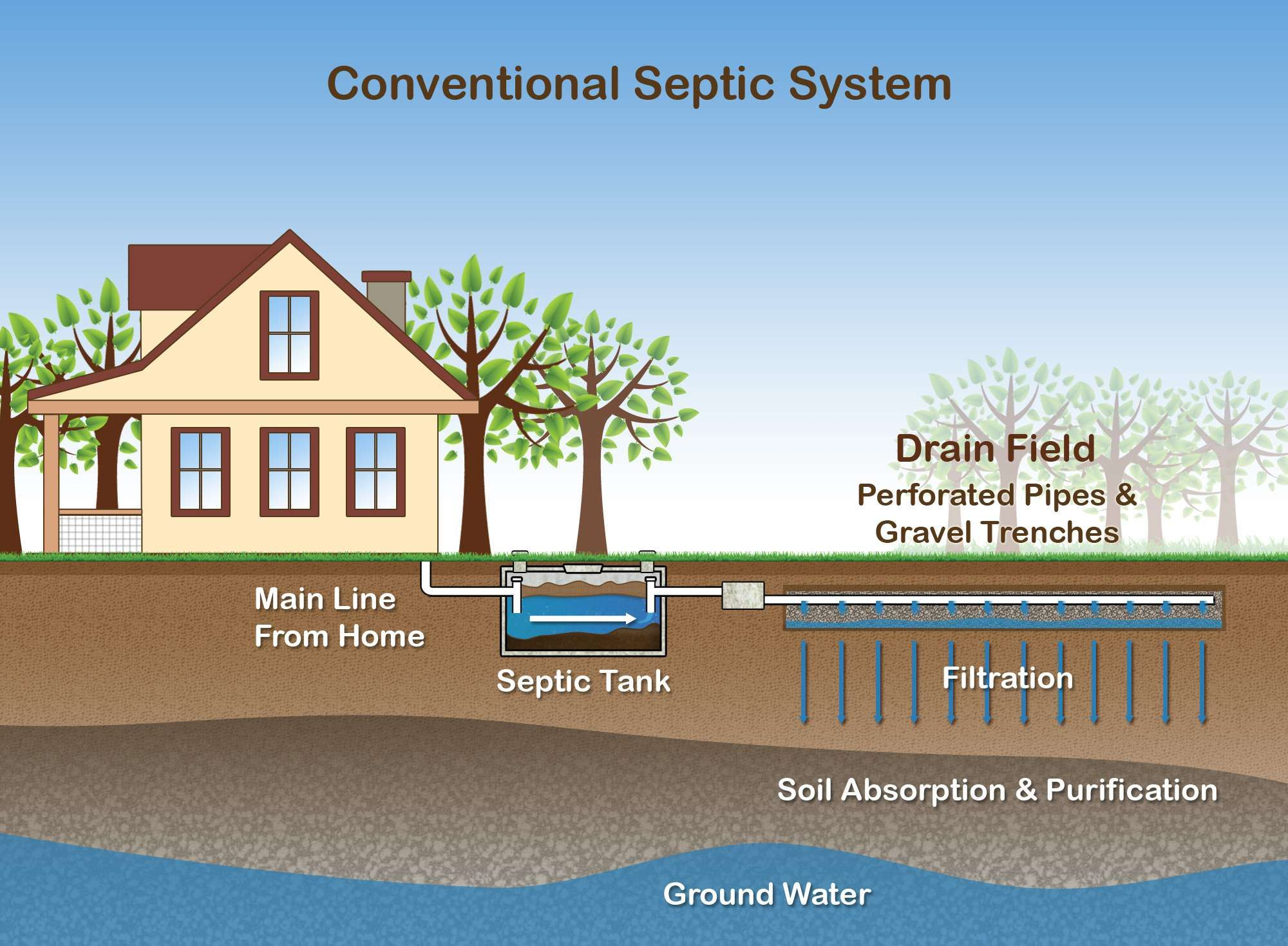 How a septic system works septic system septic tank