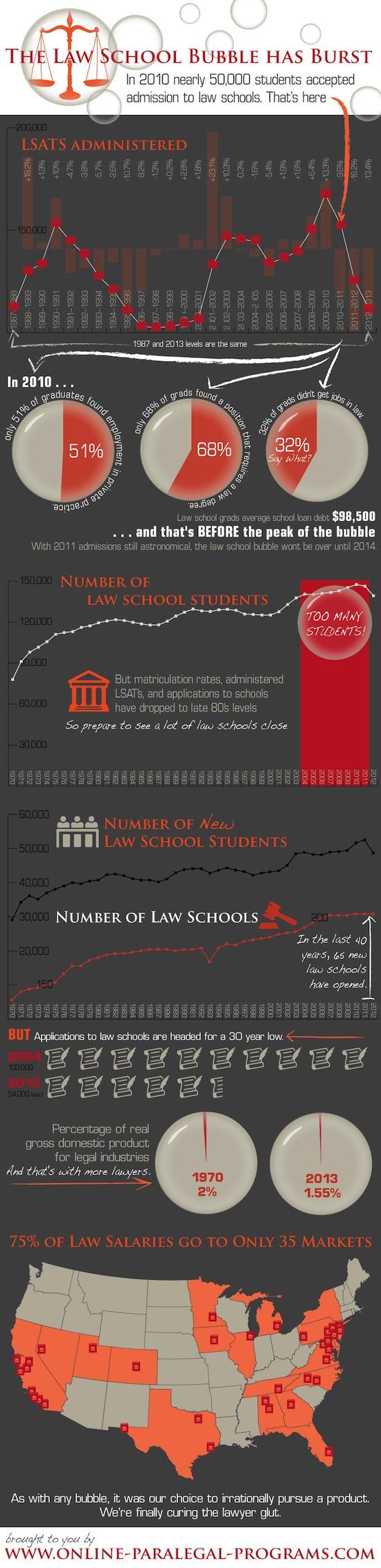 law school bubble