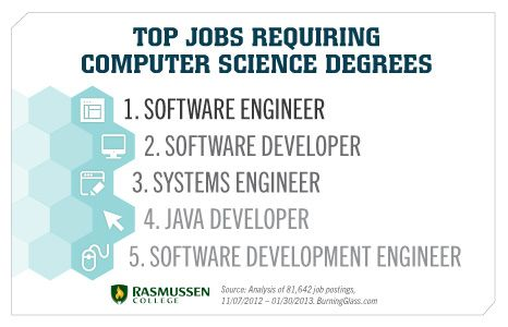 Top Jobs Requiring Computer Science Degrees Computer Science Computer Science Degree Information Technology