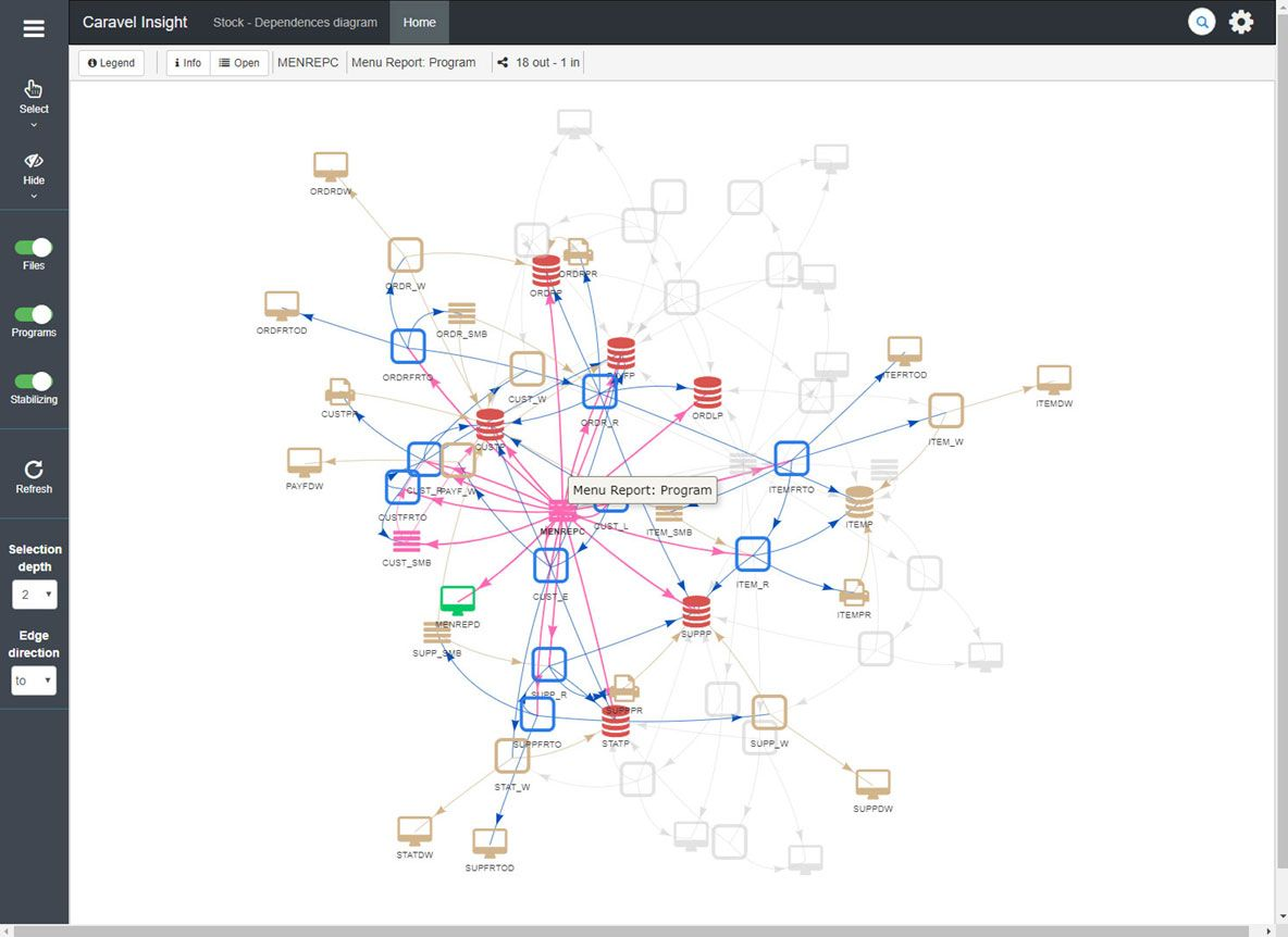 Insight Legacy System Navigation. After selecting with mouse an object (MEREPC) all the dependencies up to the defined level are shown (in this case are shown up to level 2).
