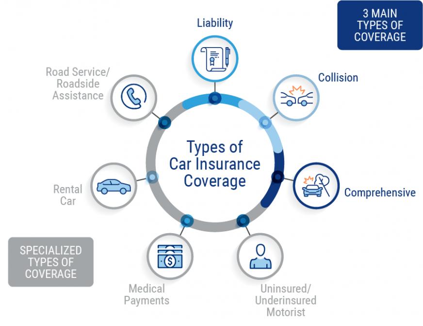 6 Solid Evidences Attending Progressive Insurance Login Is
