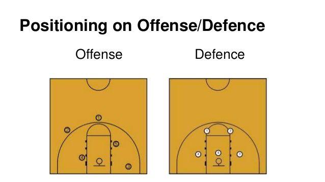 Basketball Positions Google Search Basketball Positions Basketball Is Life Basketball Skills