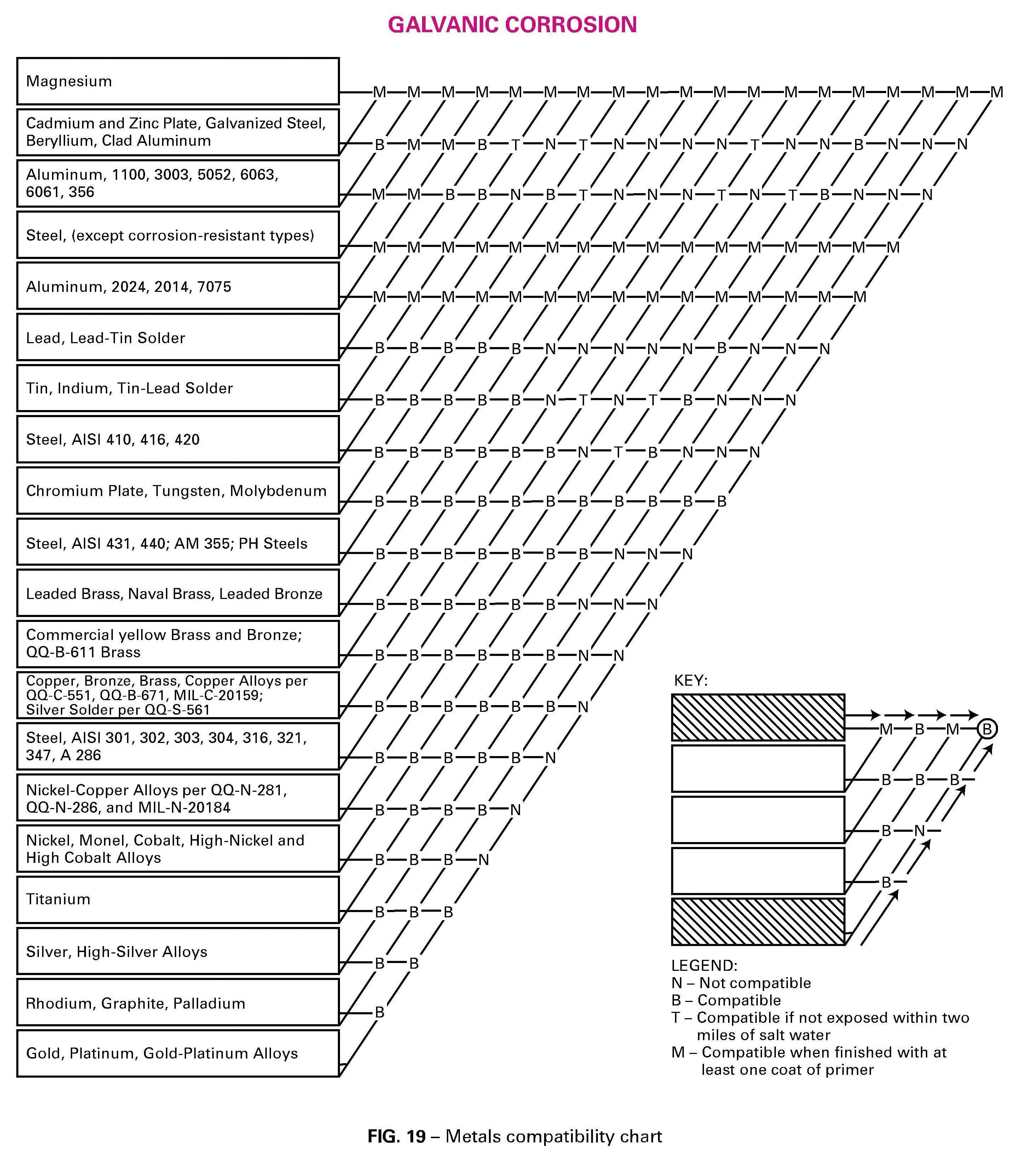 Corrosion Galvanica Useful Resources
