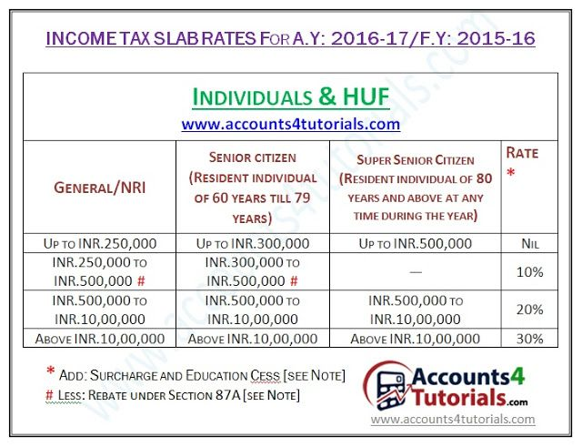 Income Tax Slab Rates for Assessment Year 2016-17  Financial Year - profit and loss staement