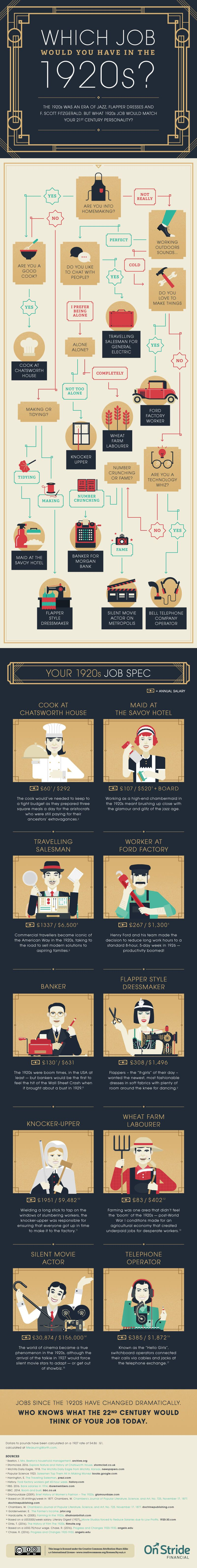 Which Job Would You Have in the 1920s?
