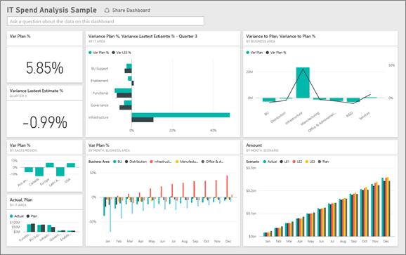 IT Spend Analysis sample for Power BI: Take a tour - Power BI
