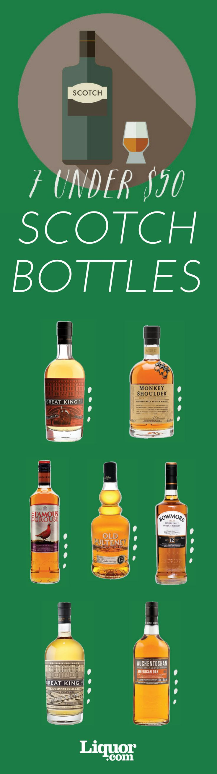 You know who knows best which bottles to buy for holiday gifting? The people who pour and sell drinks—that's who. For 2016, we asked dozens of top bartending and spirits industry professionals to tell us which #scotch bottles under $50 they love and why.