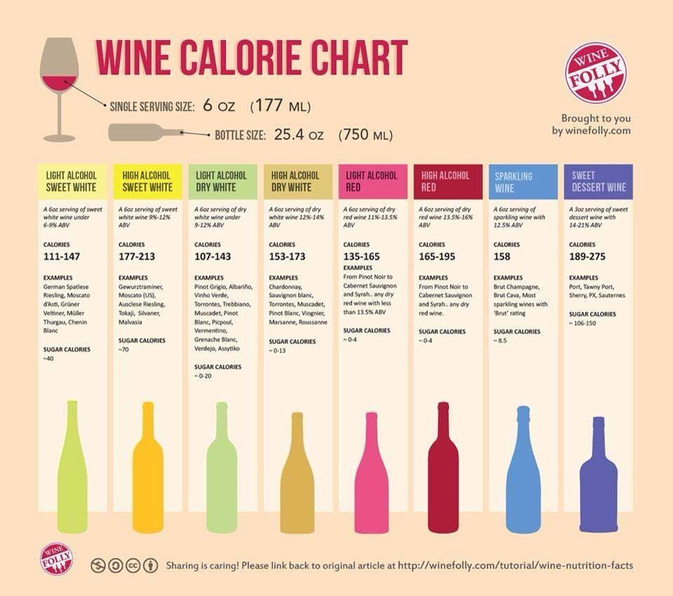 Wine Calorie Chart | Wine calories chart Wine nutrition ...