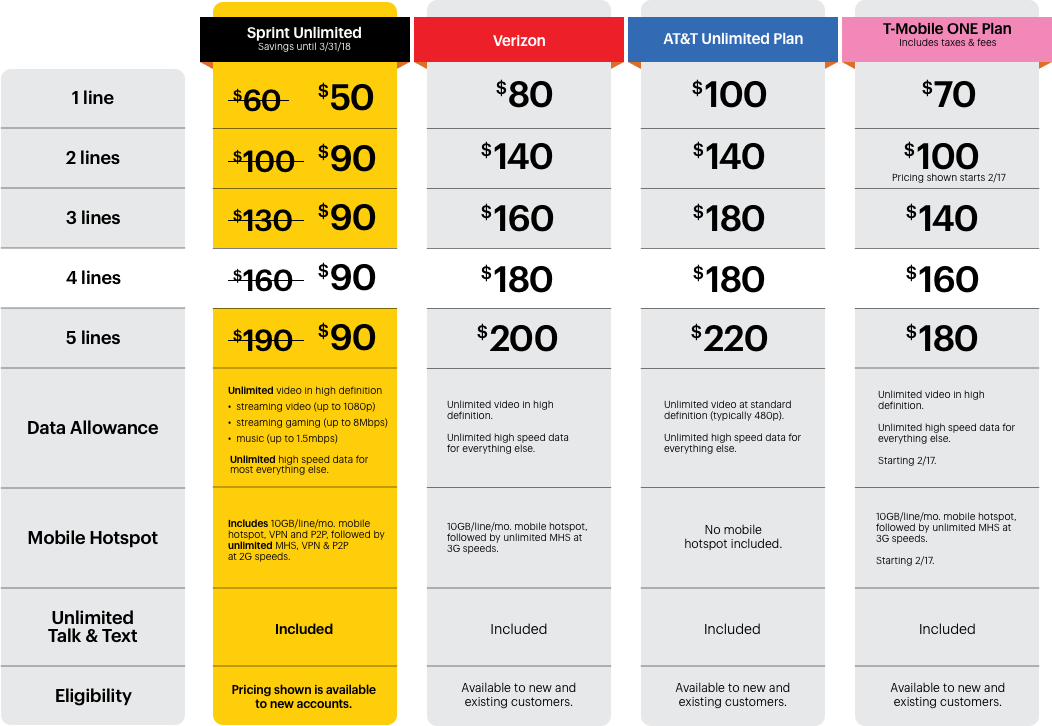 Sprint S Unlimited Plan Just Got Better See How It Compares To Verizon At T And T Mobile Cell Phone Plans Phone Plans Compare Cell Phone Plans