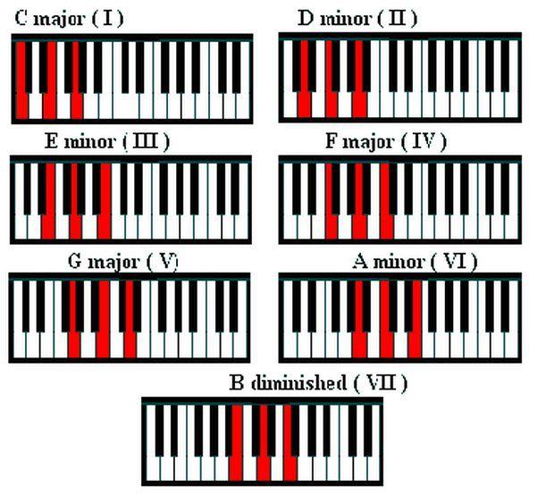 Tutorial De Acordes Para Piano Aprender A Tocar El Piano Lecciones De Piano Acordes Piano