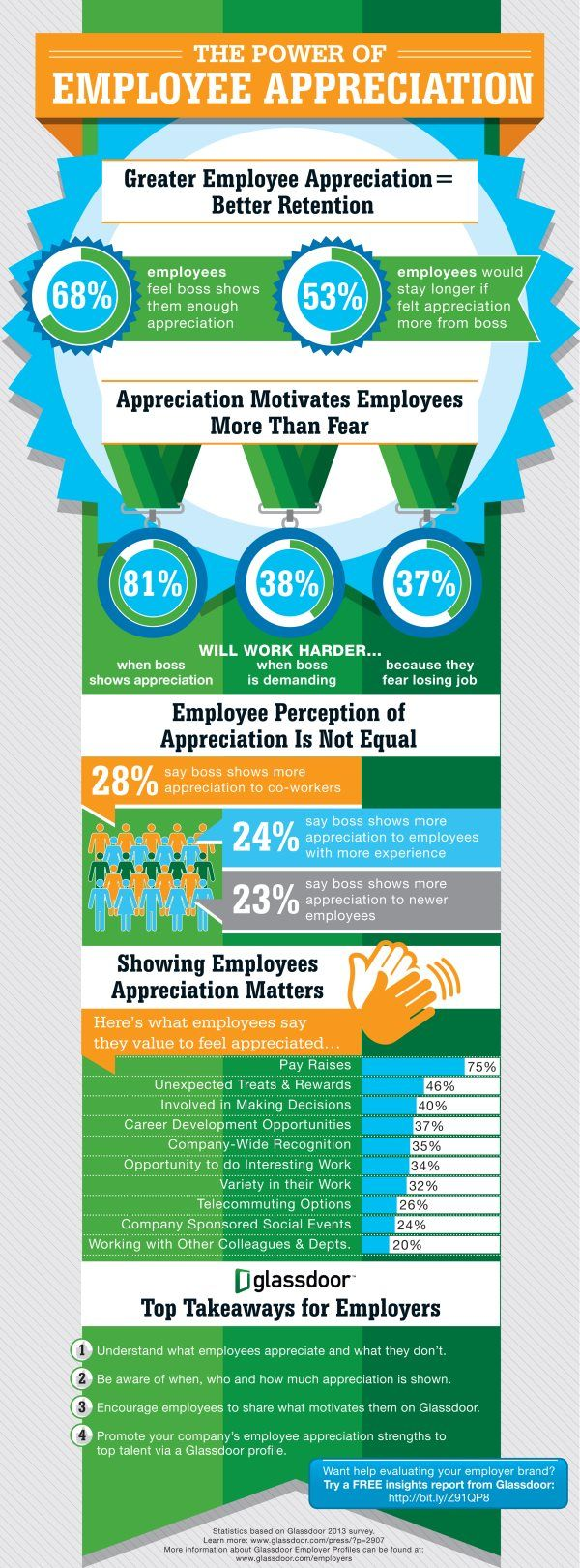 Infographic On Employee Appreciation Survey From