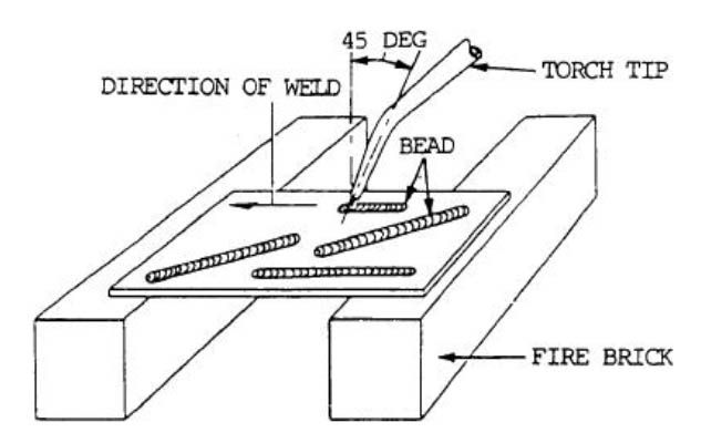 Welding Positions Illustrations Of Horizontal Flat