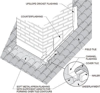 Clay Tile And Concrete Tile Everybody Needs A Roof Concrete Tiles Clay Tiles Clay Roofs