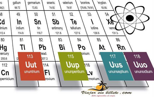 Viajar por los 4 nuevos elementos de la tabla periodica viajar por los 4 nuevos elementos de la tabla periodica viajarsinbillete urtaz Images