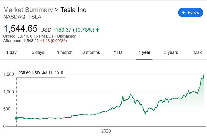 Skyrocketing Elon Musk S Net Worth Reaches New Milestone Adviser Wiki In 2020 Elon Musk How To Get Rich Net Worth