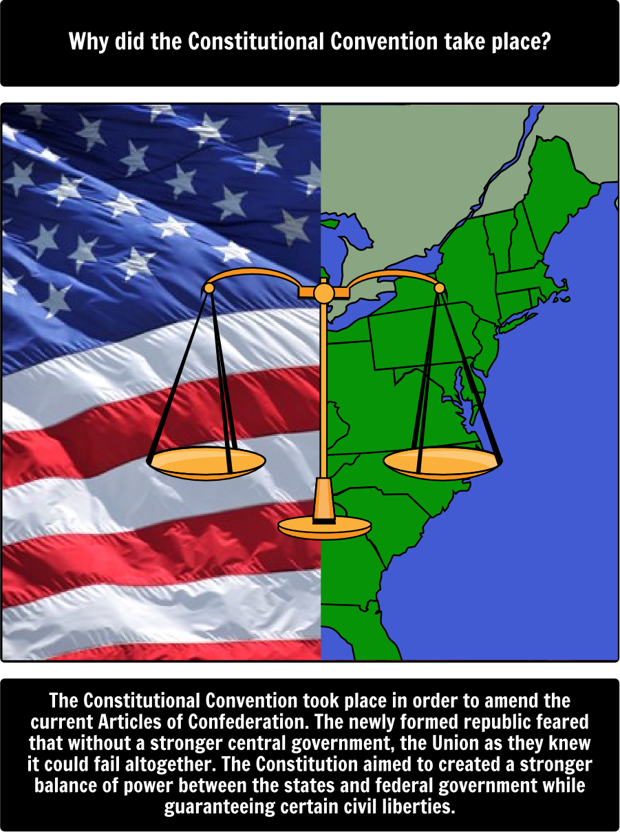 Constitutional Convention  Ws In This Activity Students Will - Map of north america activity