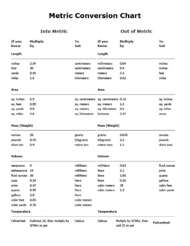 Meter Conversion Chart Template Pinterest Meter Conversion