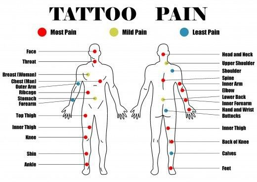Tattoo placement pain chart when you 39 re planning out for How bad does getting a tattoo hurt