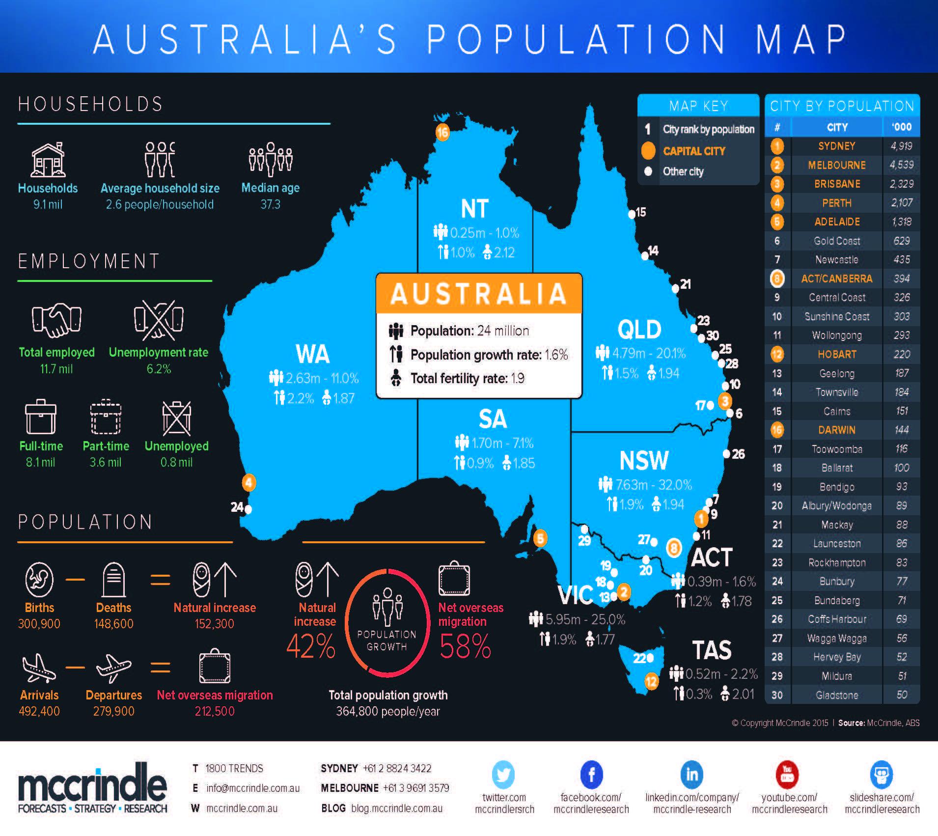 Australia (@australia) • Instagram photos and videos