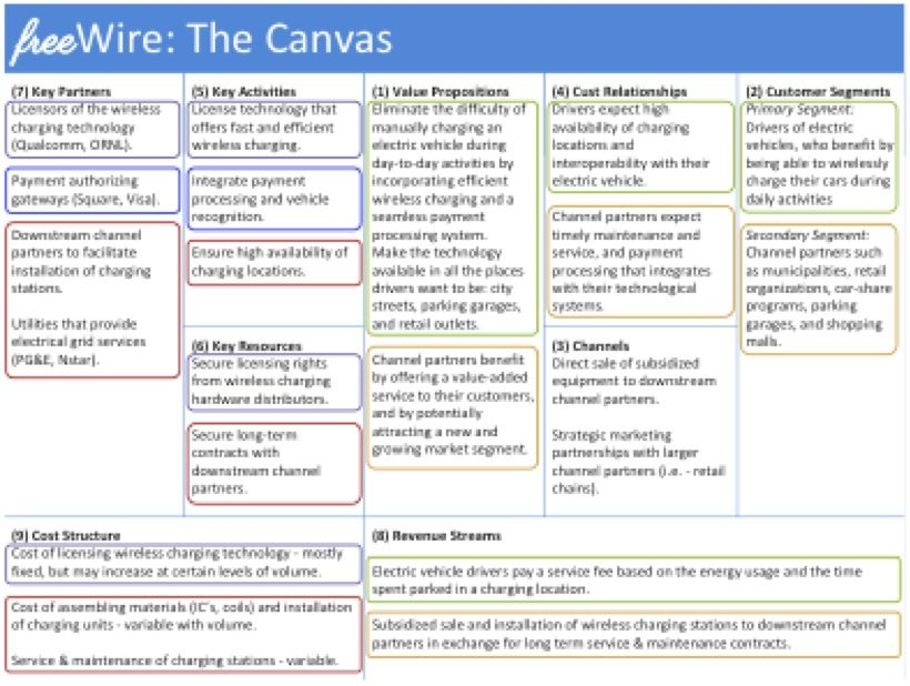 Team Application Business Model Canvas Business  Marketing
