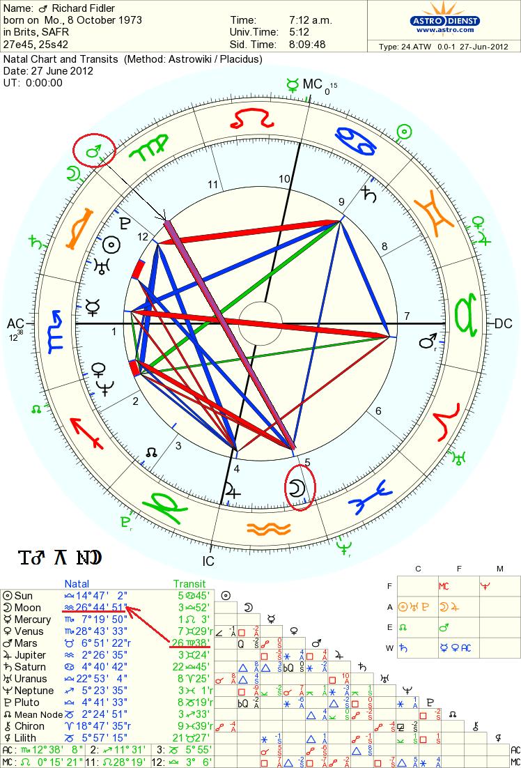 Richard transit mars quin moon   Astrology, Chart, Free chart
