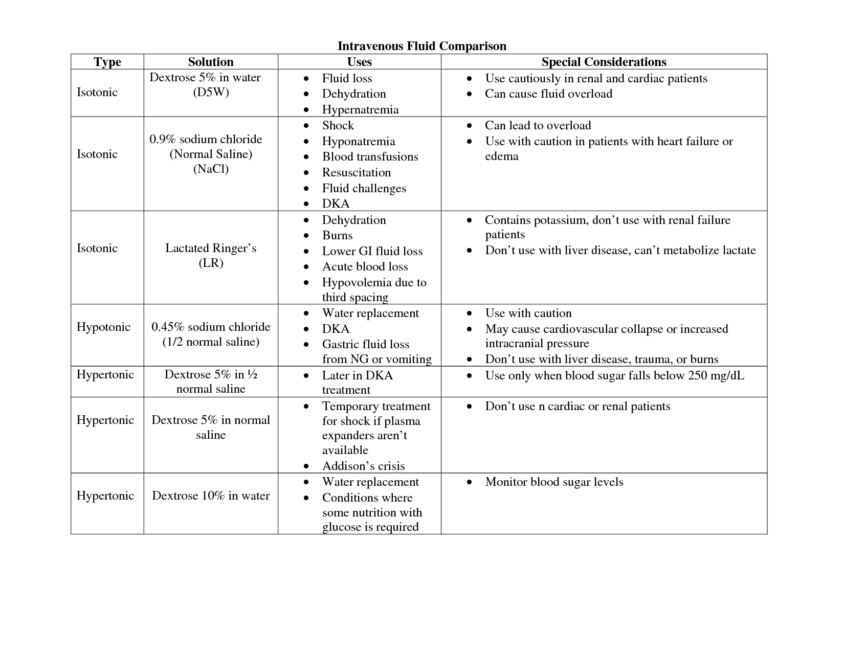 Types of iv fluids intravenous fluid comparison type solution uses special also rh pinterest