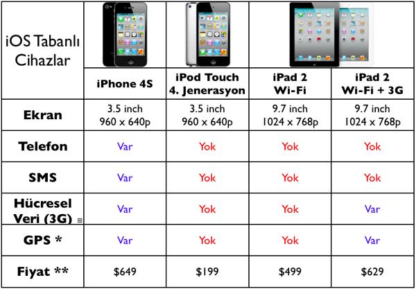 iPhone ve iPad Arasındaki Temel Farklar