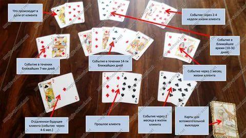 гадание на картах игральных на будущее расклад и значение ...