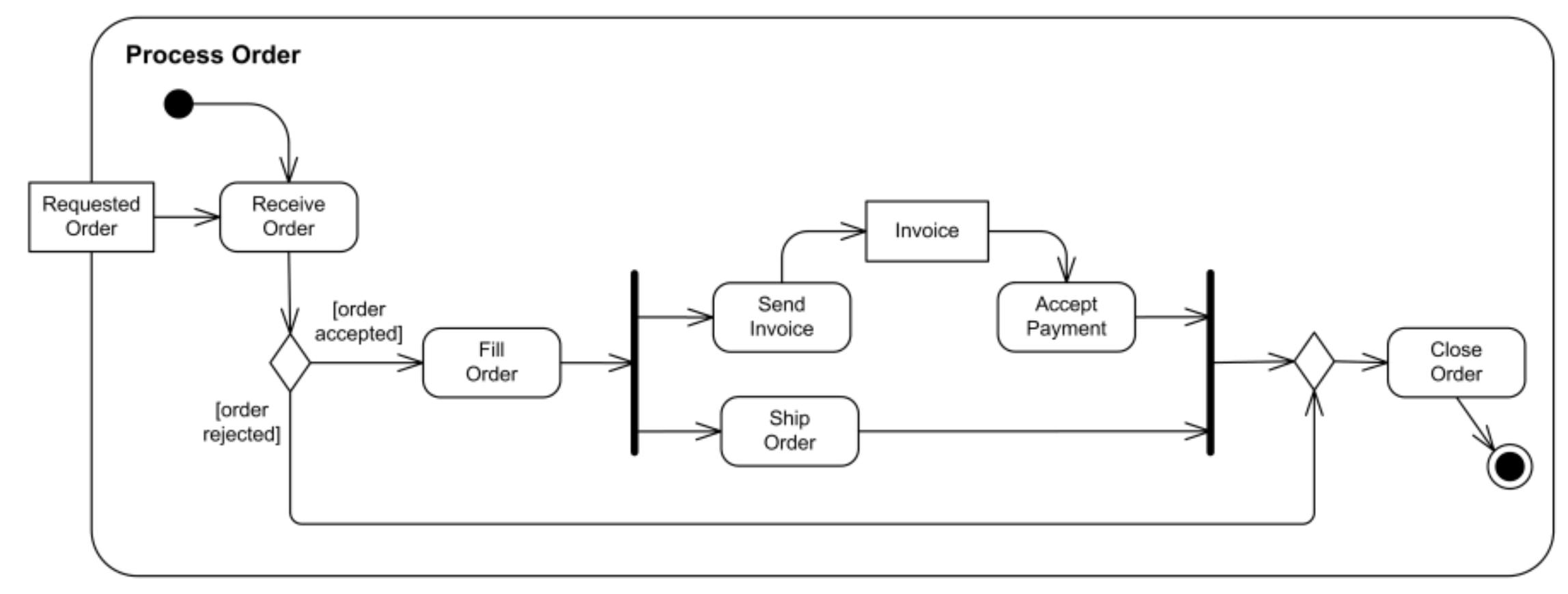 Uml Tutorial Activity Diagram Example Order Processing Activity Diagram Business Process Management Business Process