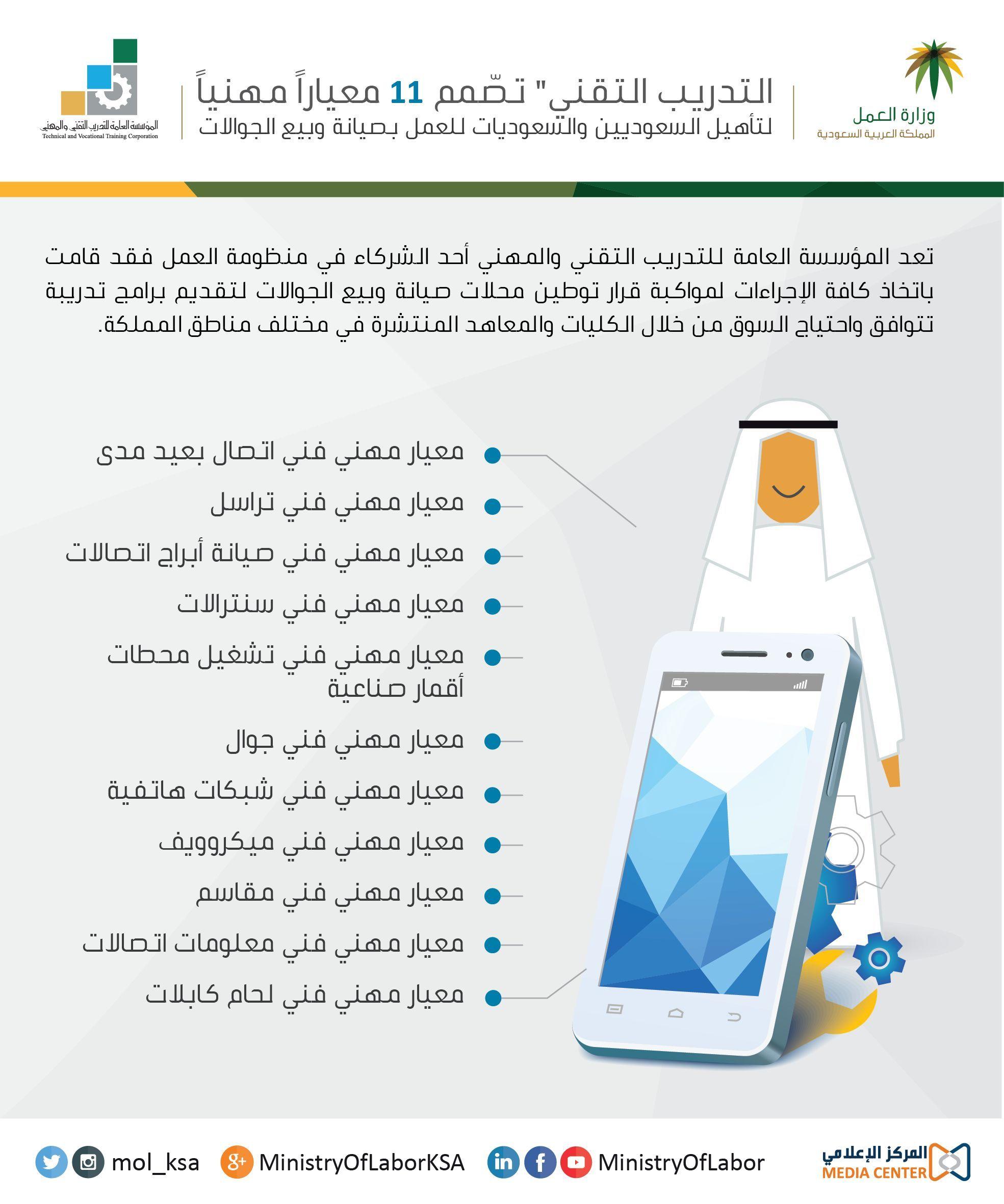 التدريب التقني تص مم معايير مهنية تؤهل السعوديين للعمل في الجوالات Wino Site Map Screenshot