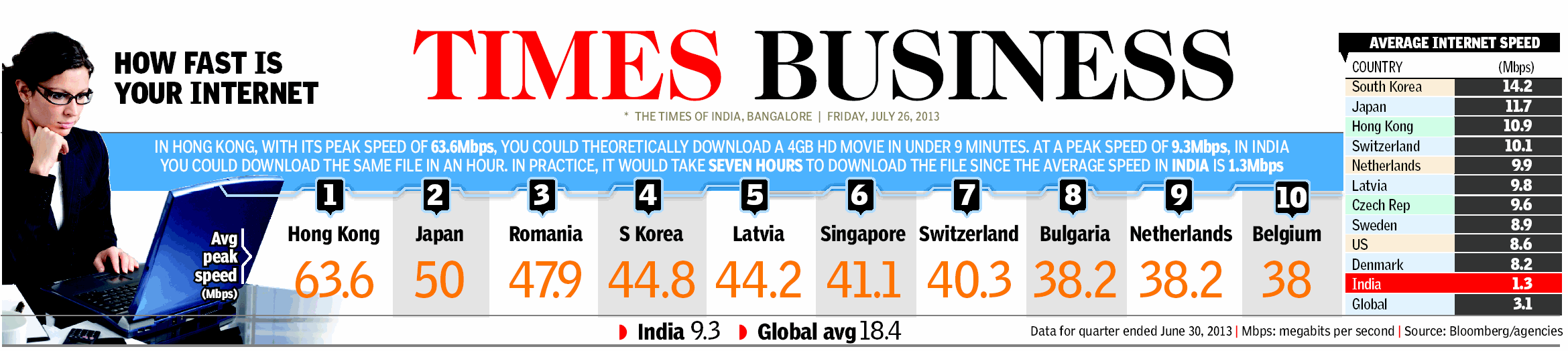 How fast is your internet : hong kong 63.6Mbs, Japan 50 Mbps,India 1.3 Mbps
