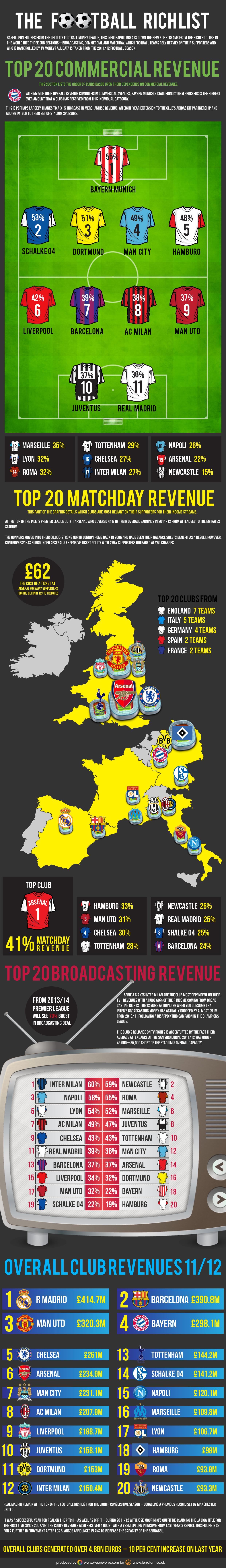 The Football (Soccer) Rich List