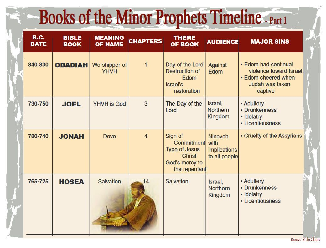 Chart of the Prophets of the Old Testament