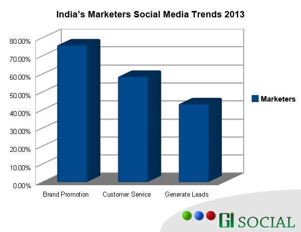 #GISocial Analysis: India's Marketers Social Media Trend - 2013  #socialmediaindia   https://www.facebook.com/photo.php?fbid=592318974134350=a.583960938303487.1073741829.561471260552455=1